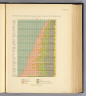 Proportions of persons engaged in each class of occupations: 1890 (by states. Prepared under the supervision of Henry Gannett, Geographer of the Twelfth Census. United States Census Office, 1903). Julius Bien & Co., N.Y.