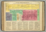 Genealogical, Historical, and Chronological Map [Timeline] of Portugal, from the Founding of the Monacrchy under Count Henry of Burgundy, 1092, to the Year 1815. No. 45. Philadelphia, 1820 - Printed by T.H. Palmer, for M. Carey & Son, from the London Edition of 1817, with corrections and additions.