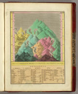 Table of the Comparative Heights of the Principal Mountains &c. in the World ... Published by A. Finley Philada. Young & Delleker Sc.