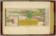 An Historical Chart representing in a Chronological Series the Rise Revolutions & Fall of the principal Empires of the World ... J. Vallance fc. Published by A. Finley Philada. 1827. (with) inset map of Romani Imperii &c Typus.