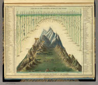 Heights Of The Principal Mountains In The World. F. Humphrys sculpt. Published by H.S. Tanner, Philadelphia. Entered ... 1836, by H.S. Tanner ... Pennsylvania. (above neat line) Tanner's Universal Atlas.
