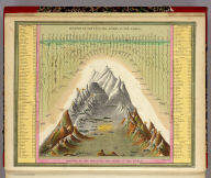 Heights Of The Principal Mountains In The World. Lengths Of The Principal Rivers In The World. F. Humphrys. Sculpt. Entered ... 1846, H.N. Burroughs ... Pennsylvania.