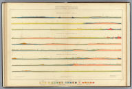 Geological Sections. U.S. Geological and Geographical Survey of the Territories. F.V. Hayden in Charge. Western Half. Sheet XVII.