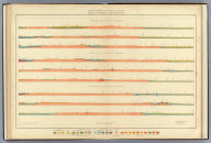 Geological Sections. U.S. Geological and Geographical Survey of the Territories. F.V. Hayden in Charge. Eastern Half. Sheet XVIII.