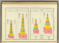 Production of pig iron in the United States, 1879-80, and 1889-90. Production of steel in the United States, 1879-80, and 1889-90. Rand, McNally & Co., Engravers, Chicago (1897)