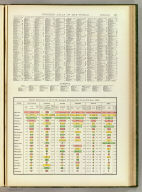 Social statistics of 22 of the largest cities in the United States, 1890. Rand, McNally & Co., Engravers, Chicago. (1897)