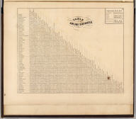 Table of air-line distances. (Atlas of New York and vicinity from actual surveys by and under the direction of F.W. Beers, assisted by A.B. Prindle & others. 2nd Westchester County ed. Published by F.W. Beers, A.D. Ellis & G.G. Soule. Assistants F.S. Fulmer, W.T. Comstock, A.M., A.J. Bingham, W.S. Roe, J.A. Cline. Entered ... 1868 by Beers, Ellis & Soule ... New York. Engd. by Worley & Bracher, Philada. Printed by James McGuigan, Phila.)