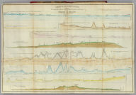 Vertical sections, exhibiting the comparative altitudes of the principal highlands and rivers of the State of Maine. By Moses Greenleaf 1828. Engraved by W. Chapin for Greenleaf's Survey of Maine. Published by Shirley & Hyde, Portland, 1829.