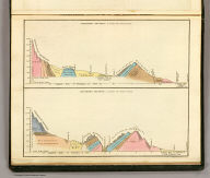 Geological sections of the United States. Engraved & printed by Fenner Sears & Co. (London: Published March 15, 1832 by I.T. Hinton & Simpkin & Marshall).