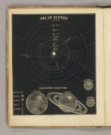 Solar System, comparative magnitudes. (By Asa Smith. New York: Cady & Burgess, 60 John Street. 1850)