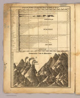 Comparative lengths of the principal rivers throughout the World. Comparative view of mountains. (1829)