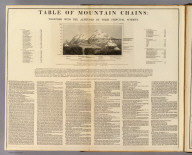 Table of mountain chains: together with the altitudes of their principal summits. (with view) Culminating points & mean height of the principal chains of mountains of Europe, America & Asia, with the lower limit of perpetual snow in different latitudes. (Published by D. Lizars, Edinburgh. 1831?)