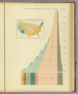 65. Growth of the elements of the population: 1790 to 1890. (with) 64. Proportion of aliens to foreign born males 21 years of age and over 1890. Julius Bien & Co. Lith., N.Y. (1898)