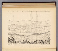 Horizon sketch from Tallac Peak, Cal. Occupied Oct. 14, 1876 by Part No. 2, Cal. Section. Inst. No. 160, Wurdemann. Mountain stations. Form 2. Horizon sketch. (U.S. Geographical Surveys West of the 100th Meridian. 1889)