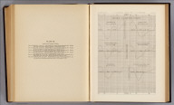 Diurnal barometric curves. Trinidad, Col. Odgen, Utah. Cheyenne, Wyo. Terr. Truxton Springs, Ariz. Pioche, Nev. Ft. Fred Steele, Wyo. Terr. U.S. Geographical Surveys West of the 100th Meridian. (1877)