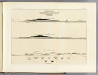 Geological sections from the Verde River to the Gila River, Arizona Ter. Along the route travelled by Party No. 2 of the Exploration of 1871. To accompany the report of Arch. R. Marvine. (1875)