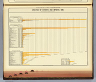 Analysis of exports and imports, 1880. Based on the reports of the Secretary of the Treasury. Copyright, 1883, by Charles Scribner's Sons.