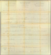 Profiles of the main routes surveyed, compiled in 1855, by Lieutenants G.K. Warren & H.L. Abbot, Corps Topl. Engineers, with revisions and additional compilations from the results of subsequent examinations and surveys. Prepared in the Office of Pacific Rail Road Explorations and Surveys. Captain A.A. Humphreys, Corps Topl. Engineers, in charge, by direction of Hon. Jefferson Davis, Secretary of War. 1856. Explorations and Surveys for the Rail Road Routes from the Mississippi River to the Pacific Ocean, War Department. (with) Profiles of rail roads constructed across the Alleghany mountains.