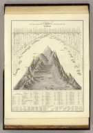 A Comparative View of the Heights of the Principal Mountains and Lengths of the Principal Rivers in the World. London: Published by Henry Teesdale & Co. Drawn & Engraved by J. Dower, Pentonville, London. (1844)