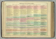 Chronological Map [Timeline] of Universal History, Exhibiting at One View the Principal Events in Europe, from the Beginning of the French Revolution in 1789, to the Year 1815. No. 3. (1820)