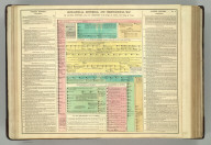 Geneological, Historical, and Chronological Map [Timeline] of the Sacred History, from the Creation to the Reign of Saul, First King of Israel. No. 7. Philadelphia, 1820 - Printed by T.H. Palmer, for M. Carey & Son, from the London Edition of 1817, with corrrections and additions.