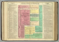 Genealogical, Historical, and Chronological Map [Timeline] of Sacred History, from the Accession of Saul to the Birth of Jesus Christ. No. 9.