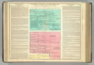 Genealogical, Historical, and Chronological Map [Timeline] of the Kingdoms of Persia and Syria from A.M. 3405 to 3939. Philadelphia, 1820 -- Published by M. Carey & Son, from the London Edition of 1817, with corrections and additions.