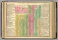Genealogical, Historical, and Chronological Map [Timeline] of Rome, from it's Foundation A.M. 3251, to the Battle of Actium, 3973. No. 19. (1820)
