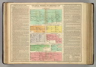 Genealogical, Historical, and Chronological Map [Timeline] of the Roman Empire, from Augustus, B.C. 31 to Constantine the Great, A.D. 306. No. 20. (1820)