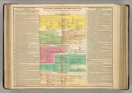 Genealogical, Historical, and Chronological Map [Timeline] of the Empire of Constantiople from Arcadius, 395, to Isaac Angelus, 1185. No. 23. Published by M. Carey & Son, Philada. 1820. Philadelphia, 1820 - Printed by T.H. Palmer, for M. Carey & Son, from the London edition of 1817, with corrections and additions.
