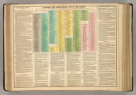 Historical and Chronological Map [Timeline] of the Church, from the Ascension of Jesus Christ, to the Year 1815, with a List of the Popes, General Councils, Heresies, &c. No. 26.