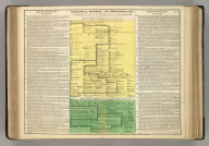 Genealogical, Historical, and Chronological Map [Timeline] of the Scotland from Fergus II, A.D. 404, to the Accession of James VI, to the Throne of England, 1603. No. 34. Philadelphia, 1820 - Printed by T.H. Palmer, for M. Carey & Son, from the London edition of 1817, with corrections and additions.