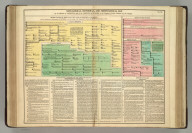 Genealogical, Historical, and Chronological Map [Timeline] of the Kings of Ireland, and the Princes of Wales, to the Conquest of those Counties by the English. No. 36. Philadelphia, 1820 - Printed by T.H. Palmer, for M. Carey & Son, from the London edition of 1817, with corrections and additions.