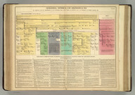 Genealogical, Historical, and Chronological Map [Timeline] of France from the Establishment of the Carlovingian Race on the Throne, by Pepin, 752, to its Overthow, by Hugh Capet, 987. No. 40. Philadelphia, 1820 - Printed by T.H. Palmer, for M. Carey & Son, from the London edition of 1817, with corrections and additions.