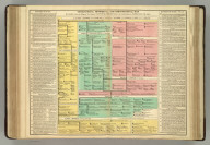 Genealogical, Historical, and Chronological Map [Timeline] of Spain, from the Reign of the Emporer Sancho the Great, 1000, to the Restoration of Ferdinand VII, 1814. No. 44. Philadelphia, 1820 - Printed by T.H. Palmer, for M. Carey & Son, from the London Edition of 1817, with corrections and additions.