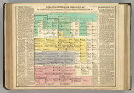 Genealogical, Historical, and Chronological Map [Timeline] of German Empire, from Commencement under Charlemagne, 800, to Rodolph of Hapsburgh, 1273. No. 47. Philadelphia, 1820 - Printed by T.H. Palmer, for M. Carey & Son, from the London edition of 1817, with corrections and additions.