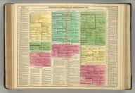 Genealogical, Historical, and Chronological Map [Timeline] of Poland from the 9th Cenury to the Dissolution of the Kingdom, and of Bohemia and Hungary, from the same Epocha, to the Reign of Maria Theresa. No. 56. Philadelphia, 1820 - Printed by T.H. Palmer, for M. Carey & Son, from the London edition of 1817, with corrections and additions.