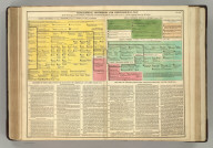 Genealogical, Historical, and Chronological Map [Timeline] of the Sovereigns of Denmark, Norway, and Sweden,from the year 1333, to 1815, with the Reigning Branch of Russia. No. 60. Philadelphia, 1820 - Printed by T.H. Palmer, for M. Carey & Son, from the London edition of 1817, with corrections and additions.
