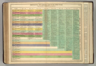 Chronological and Statistical Map [Timeline] of the United States. From their First Settlement to the Year 1820. No. 69. Philadelphia, 1820 - Printed by T.H. Palmer, for M. Carey & Son, from the London edition of 1817, with corrections & additions.