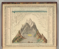 Lengths of the Principal Rivers in the World. Heights of the Principal Mountains in the World. Tinted illustration. 77. F. Humphreys, Sculpt. Entered according to Act of Congress in the year 1856 by Charles Desilver in the Clerk's office if the District Court of the Eastern District of Pennsylvania.
