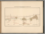 Plate 6. Longitudinal Elevation Gold Hill Mines, Comstock Lode.