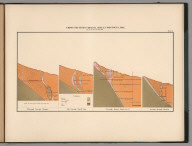 Plate 10. Cross Sections Virginia Mines, Comstock Lode.