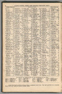 Index: Arkansas, Railway Distance Maps