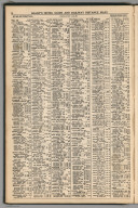 Index: California, Railway Distance Maps