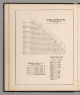 Text Page: Table of Distances. Population. Post Offices.