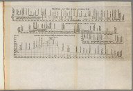 Profile of the Erie Canal. Profile of the Ohio Canal. Profile of the Chesapeake & Ohio Canal