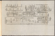 Profile of the Florida Canal ; Morris Canal N. J. ; Union Canal Pa