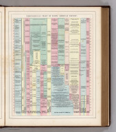 Chronological Chart of North American History.