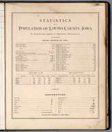Statistical Table: Statistics of the Population of Louisa County, Iowa.