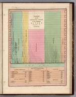 Table of the Comparative Lengths of the Principal Rivers throughout the World. Young & Delleker Sc. Published by A. Finley Philada.